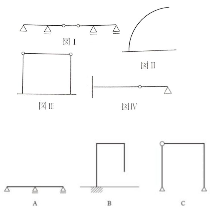 静定・不静定構造物 どれが静定構造物かを判断する問題なのですが、判別する式が2種類あり、どちらをどの場合に使うのかが分かりません。 図Ⅰ~IVは全て、r-j-3で計算されていました。(r:支点...