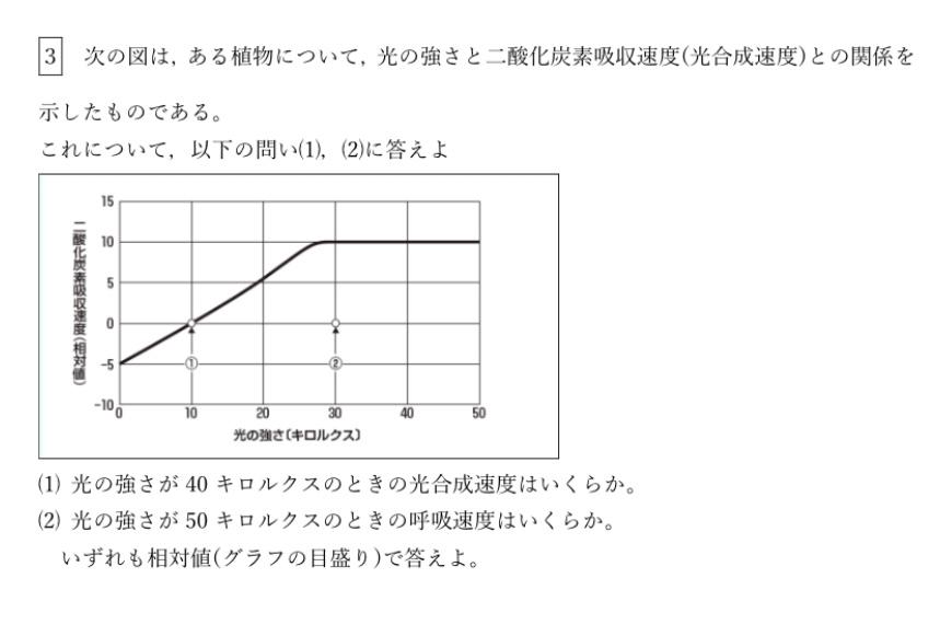 光合成速度に関する問題が分かりません。わかる方お願いしますm(_ _)m