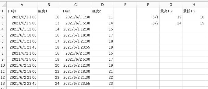 """Excelで質問です。 画像のように、 地点1の日時A列、温度B列 地点2の日時C列、温度D列 の取得データがあったとします。 その取得データの中から F2の日付における最大値をG2、最小値をH2に表示計算できるように数式を組みたいのですが、当方が所持しているExcelにはMAXIFSの機能がないため数式が組めなく悩んでいます。 地点1のみの平均を出すときは下記のような方法でできましたが、 地点1、2の最大最小値を出すときのやり方を教えていただきたいです。 =AVERAGEIFS($B$2:$B$13,$A$2:$A$13,"""">=""""&$F2,$A$2:$A$13,""""<""""&$F2+1) 素人ですみませんがどうぞよろしくお願い致します!!"""
