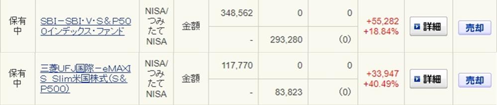 つみたてNISAに関しまして、悩みがあり投稿いたしました。 現在SBI証券にて「SBI-SBI・V・S&P500インデックス・ファンド」一本で毎月33333円を積み立てしていっております。 ただ、こちらに関しまして10/22現在の結果を画像に添付しておりますのでご確認頂きたいのですが、以前同じS&P500にも関わらず、無知識で積み立てしていた「三菱UFJ国際-eMAXIS Slim米国株式(S&P500)」をそのまま保有しているのですが、こちらの方がリターンのパーセンテージが明らかにの方がよいです。 こちら数字通りに積み立てを「SBI-SBI・V・S&P500」から「eMAXIS Slim」の方にに切り替えた方がよいのかどうか悩んでおります。 アドバイス頂ける方いらっしゃいましたらお願い致します。 よろしくお願い致します。