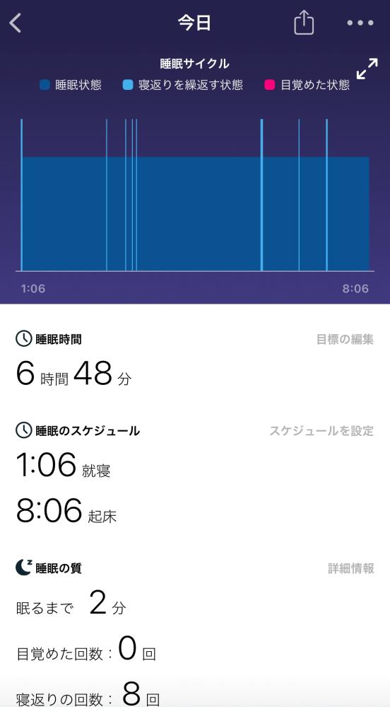 fitbit charge4を1週間前に購入しました。 毎日睡眠を計測していますが、睡眠サイクルの表示しかされません。 (睡眠スコアが出ないので、レム睡眠が〜とかも分からない) バージョンは、2...
