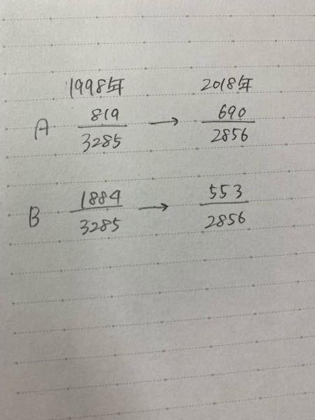 大きい数の割合(分数)の比較が苦手です。 模試の政経で適当でないものを選ぶ問題があったんですけど、選択肢のひとつに、 「AとBどちらの割合が大きく減少したか」(写真)が問われて、他の選択肢3つともこのような割合の比較だったのでそのまま計算ゴリ押しして答え出したんですけどとても時間がかかりました。 大きい数の分母がそろっていない分数の比較って考え方のコツとかあったりしますか?分かる方教えてくださいm(*_ _)m