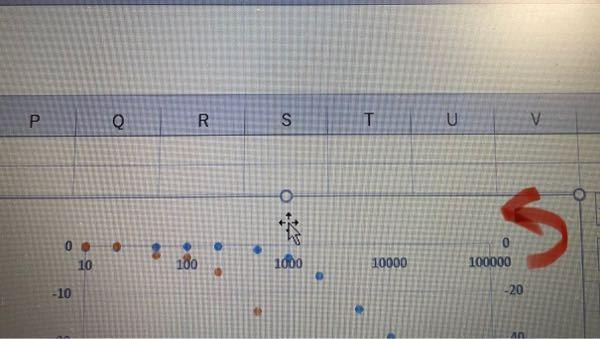 Excelについて質問です。 写真の軸を反転させて外側にする方法を教えてください。調べてもやり方がなかなか出てこなくて困っています。