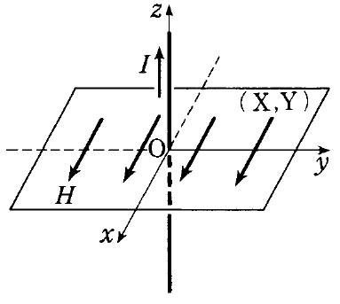 この電磁気学の問題を教えて下さい。 図のように,直角座標系x, y, zのx軸, y軸を含むXY平面がある。この平面内にx軸の正の向きに,磁界の強さHの一様な磁界があり,また,z軸上の導線をz軸の正の向きに電流Iが流れている。 ①このとき,ⅩY平面内で磁界の強さが0である点が1点だけある。その点の座標を(X₀ , Y₀)としたとき,X₀ , Y₀の値を求めよ。 ②座標(X₀ , Y₀)での磁界の強さと,向きを求めよ。