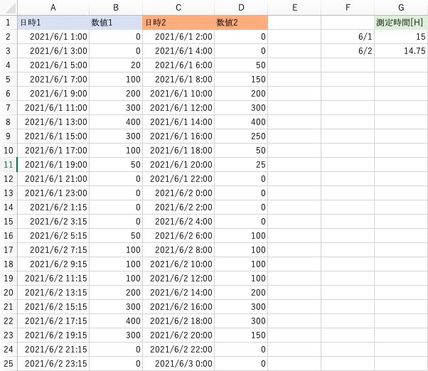 Excel2016で質問です。 A,B列は観測装置1、C,D列は観測装置2 から得られたデータとします。 数値が出力されていた正味の時間を、G列に計算結果として出したいです。 ※画像のG2,G3に入力されている数値は暗算で算出したものです。 例)6/1は5:00から数値が出力されており、20:00が最後の出力となっている。 =15時間 数値が測定されていた→G2 6/2は5:15から数値が測定されており、20:00が最後の出力となっている。 =14.75時間 数値が測定されていた→G3 実際は測定期間が長期なため、なんとか自動計算で算出する方法はないかと思い質問を投稿させて頂きました。(質問の意味がわからなかったらすみません) Excelに弱く、色々調べてやっても上手くいかなかったので詳しい方いましたらぜひ御指南頂きたく思います。 どうぞよろしくお願い致します。
