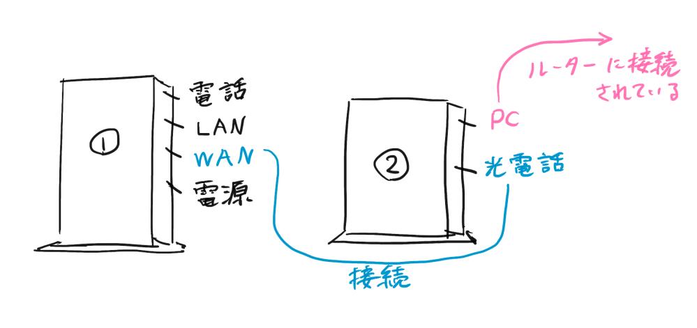 自宅に回線終端装置とモデム、ルーターの3台が設置されているのですが、 画像①と②のどちらが回線終端装置でどちらがルーターなのでしょうか? また、PCを有線接続する場合、①のLANかルーターのLANのどちらに繋げればいいのでしょうか? ちなみに①のWANと②の光電話はケーブルで接続されており、 ②のPCはルーターのINTERNETにケーブルで接続されている状態です。 回答よろしくお願いします。
