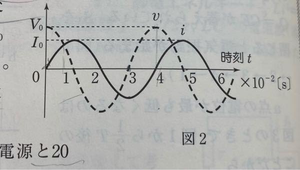 至急です。 交流の問題(コイル)でVが電圧、Iが電流でこのようなグラフが与えられています。 このグラフは電圧に対して電流がπ/2遅れているらしいのですが、どうしたらそう読み取れますか? Iの最大が、Vの最大より前にあるので、Iの方が早いと思ってしまいました。