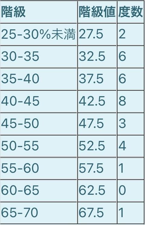 以下の表のデータの次のものを求めてください! (1)平均値 (2)最頻値 (3)中央値が含まれる階級の階級値
