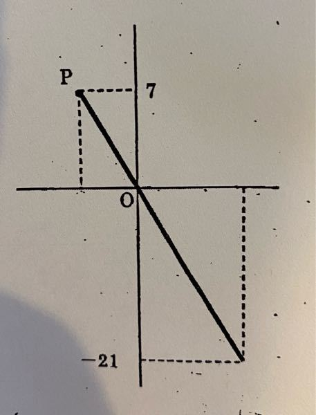 中1比例 以下のグラフは比例のグラフの一部です。 yをxの式で表しなさい。 これってどう求めるんですか?