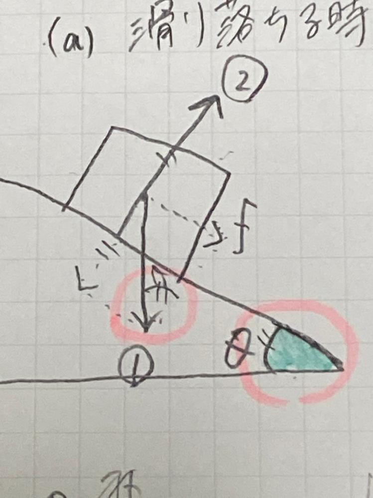 この赤丸のθが同じになる理由を教えてください。物理の問題ですが、青で塗りつぶした角度θと塗りつぶしていない①の上のθが同じになる理由はなんですか?