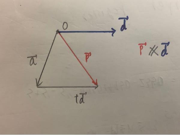 数学Bのベクトルの方程式についてです。学校で 【定点 ( ⃗) を通り, ⃗ に平行な直線】 p→=a→+td→ と習いました。が、自分で考えると下記の画像のようにp→がd→と平行になりません。どこが間違っているのかご指摘お願いします。