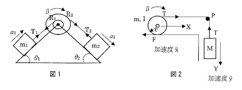 """この工業力学の問題を教えて下さい。 問1, 問2について、指定された""""運動方程式""""を書きなさい。(加速度を求める必要はありません) 問1 図1に示すように斜面(角度θ₁,..."""