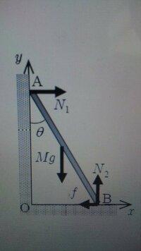 大至急お願いします。 物理の問題です。   物理が苦手なので、できれば詳しく教えてください。  下の写真は①の図です。   ①質量M 、長さL のはしごAB を、壁とθの角をなすように壁に立てかけている。  壁は...