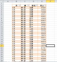 エクセルの優先順位について質問です。 データのシートを下記の表に並び替えましょう、との問題なのですが上手くいきません。  ・最優先キー*月の昇順 ・次に優先されるキー*担当の昇順 ・次に優先されるキー...