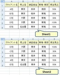 エクセルに関数を入れて、さらに並べ替えされた状態で別シートに表示させる方法 添付画像のように、Sheet1に入力したデータを、Sheet2に関数を入れる事で反映させ、 さらにSheet2では条件に基づいて並べ替えもさ...