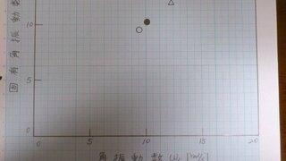 グラフ 書き方 レポート