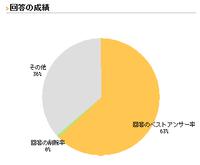 削除率0%なのに円グラフに緑の部分があるのはなぜ? 実は解決済み回答+削除数が3,839件で、削除数は22なので削除率は0.573%になるため、緑があるのは正しくて削除率1%と表示されるのが本来のはずですよね?  ここの表示ロジックって、最近変更になったんですかね?  (My知恵袋の訪問者数を増やしたくてこんな質問してるわけではないので、画像を貼っておきます)