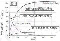 【 川俣町の男性から約2万ベクレル検出の意味 】 http://www.asyura2.com/12/genpatu26/msg/647.html 市場に流通しない自家栽培の野菜を食べた福島県の70代男性2人が、 比較的高い1万ベクレル超の放射性物質を取り込む内部被ばくを していたことが、東京大医科学研究所の調査で分かった。 うち1人は約2万ベクレルに達したが、これによる被ばく線量は...