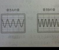 音さAの振動数が300Hzであったとすると、音さBの振動数は、何Hzか。求めなさい。   こんな問題は、どうやって解けばいいですか? この図からは、なにが分かりますか? 画像が見にくく すみません。