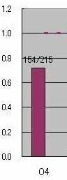 エクセルのグラフの縦軸の数値の一部を消したい エクセルのグラフを作成中です. 添付のような縦軸の状況なのですが, 1.2の部分だけを消し,0~1.0をそのままにしたいと考えています.  『軸の書式設定』の中の『ユーザー定義』にて,設定するのは分かるのですが, どのような式を入力すればいいのか,分かりません. (あれこれやってみましたが,うまくいきません・・・)  申し訳あり...