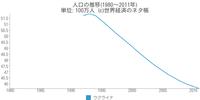 【 20年連続で日本が長寿世界一 平均寿命は83歳 】 http://headlines.yahoo.co.jp/videonews/fnn?a=20130516-00000060-fnn-int 20年連続で、日本が、長寿世界一となった。 WHO(世界保健機関)が発表した、2013年...