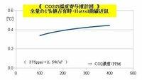 CO2寄与曲線図。 二酸化炭素の大気温度影響分の大きさ見積もりをやってみよう。東北大学の書いている、「下向き長波放射の約1%がCO2分」 というのを使って、CO2約375ppm時において+2.5W/㎡と仮定する...