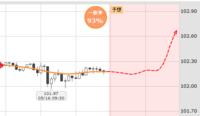 ドル円 今日の予想は? とりあえずドル買いしとけば間違いないような感じがしてますが、貴方の予想教えてください。