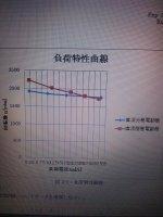 直流電動機の特性についてですが、直流分巻電動機と直流複巻電動機で ...