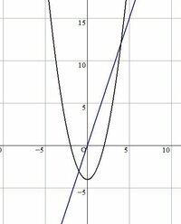 y=x^2 -4 , y=3xで囲まれた図形をx軸の周りに一回転してできる立体の体積を求めよ π∫[-1→0] (3x)^2-(x^2-4)^2dx  + π∫[0→1] (x^2-4)^2dx  +π∫[1→2] (3x)^2dx  + π∫[2→4] (3x)^2-(x^2-4)^2dx  でしょうか・・・ 「グラフを折り返す」という作業もよくわかりませんm(_ _)m