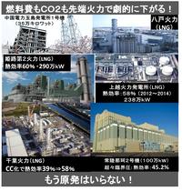 東電管内、すでに電力供給がありあまる余裕! 燃料費も急速に減少! ⇒ 原発再稼働の正当な理由など、全くないのでは?    ・・・  ◆『CC化完了、千葉火力3-1が運開-東電、燃料費年100億円減』2014/04/25 電気新聞 「東京電力は24日、コンバインドサイクル(CC)化工事が完了した千葉火力発電所3号系列第1軸(千葉市中央区、LNG)が営業運転を開始したと発表した。...
