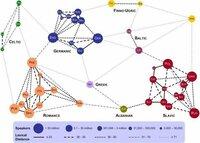ヨーロッパの言語について教えてください。これはヨーロッパの言語がどれぐらい似ているかということを図で表したものなのですが、オレンジ色のところの記号は何を意味するのでしょうか。 FRE…フランス語 R...
