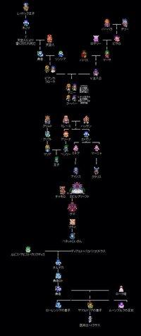 話題になったドラクエの家系についての質問です。 この家系図は本当ですか? 僕はドラクエ4 5 6をやったことがあるのですが、こんなのは聞いたことがありませんでした。 他にもテリーがダー クドレアムだとか、バーバラが黄金の竜だとかいろいろ言われているみたいですがそれも本当なのでしょうか? わかる方教えて下さい。