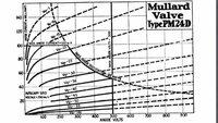 直結2段で増幅する回路を採用するとややこしくなることが少し理解できました。 回路定数を決めようと思い、データシートの代表動作になるように数値を決めようとしたところ、添付の図のようになってしまい、これでは2段目のBaの電源電圧がPM24Dの電源電圧より高くせざるを得なくなり、非現実的です。 シャーシはSL770という制約があります。 電源トランスも春日の300VAサイズまでしかムリ  http...