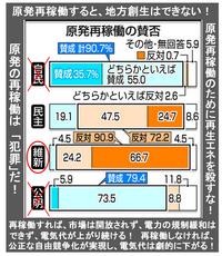 『<衆院選 政策点検>(3)原発 再生エネ 推進策競う』2014/12/7  ⇒ 「原発」とは、「第3の矢(規制緩和)」で打ち砕くべき、最大級の「岩盤規制」そのものでは? 「原発再稼働」するという事は、「日本経済...