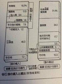 今の日本は収入を占める公債金の割合は、50%にせまっていますが、このような状況を踏まえて、私たちは日本の国の財政をどのようにしていくとよいのでしょうか?考えを教えてください。