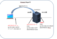 CentOSにSSHでログイン  CentOS6.6にSSHでルートログインできない様子 するため、 vi /etc/ssh/sshd_config #PermitRootLogin yesをnoにする。  #sshサービス再起動 service sshd restart  の設定をしましたが、クライアントPC(Win7)から テラタームを使ってrootログインできてしま...