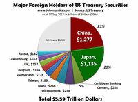 なぜ中国は米中戦争になったら紙くずになる米国債を世界一保有しているのですか? 日本はアメリカのATM犬だからそりゃあ買いいそしんで当然ですけど、中国は「国際緊急経済権限法 」を知らずにつかまされたわけじ...