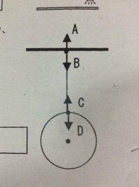 この図は天井からおもりをつるしたときの、天井、糸、おもりにそれぞれ働く力を、矢印で示しています。 これについて、Dの力は何が何を引く力ですか?という問題が出ました。 私は答えは、糸がおもりを引く力だと思うのですが、解答は重力がおもりを引く力でした。 一体何がどうなっているのでしょうか?