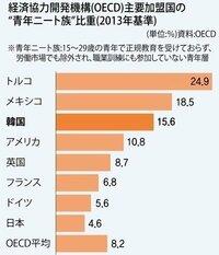 日本のニート比率は、意外と低いってことでしょうか? http://headlines.yahoo.co.jp/hl?a=20150806-00021550-hankyoreh-kr