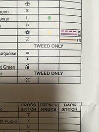 クロスステッチのキットを買いましたが、英語なのでわかりません。  この、tweed onlyとは どういう意味でしょうか?