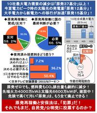 『「原発は環境汚染産業!」 小泉元首相、再稼働を批判!』 2015/9/22  「間違っている。日本は直ちに原発ゼロでやっていける」 「(政府や電力会社の説明は)全部うそ。 福島の状況を見ても明らか。原発は環...