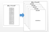 バッチファイルのプログラムについて質問です。  あるフォルダにたくさんのファイルがあります。 そのファイルを、それぞれのファイル名ごとのフォルダをつくり、 そのなかにファイルを移動する。 ということをしたいです。  文字だけだとわかりにくいと思うので、画像もアップロードしておきます。  よろしくお願い致します。