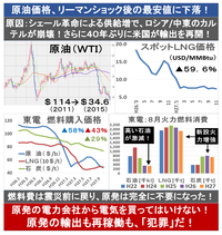 米原油輸出、40年ぶり解禁! 1/3になった原油価格がさらに下がる? 2015/12/19  → ◆化石燃料の価格下落 原油もLNG(天然ガス)も石炭も、日本の輸入価格がすでに大幅に下落した。 さらに加えて、 ・...