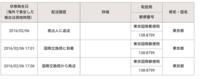 2月6日に韓国にemsを送ったのですが一向に届かないので追跡してみたところこのような結果がでました 。  2016/02/06 差出人に返送 東京国際郵便局 2016/02/06 17:01 国際交換局に到着 東京 国際郵便局 2016/02/06 17:06 国際交換局から発送 東京国際郵便局  これは送った日に返送になったということでしょうか?6日に荷物は届いていません。...