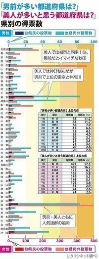 イケメン 美人が多い都道府県ってどこが思い浮かびますか?   Jタウンネットより抜粋 「男前の多い都道府県」ランキング、1位は関東の大都市&九州のあの県!    Jタウンネット は2015 年4月16日から6月8...