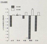 数学の問題です。 韓国の1998年の投資額をXとおくと、1999年の投資額はおよそどのように表されるか。 以下から選べ。 18X 1.18X 1.1X 18+X X-57  分からないので詳しい解説お願いします。