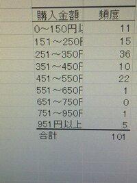 この度数分布表の相対度数と累積度数と相対累積度数わかる方やExcelでの出し方がわかる方いますか? 教えてください。