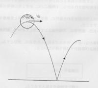 物理 力学 並進と回転運動   半径r、質量mの厚みがきわめて薄い球殻(中空の球)とみなせるボールを投げた。ボールは、高さh0の最高点のところを速さ v0 で通過した。 そのときボールは地面に平行かつ進行方向...