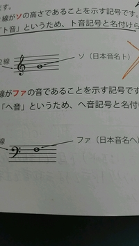 楽譜  なんで、この位置が、ファ なのでしょうか?