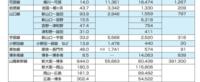 山口県内のJRの利用客がかなり 少なくなっています  宇部、美祢線、岩徳線などは 利用客が1987年と比較して、半分以下になってます  現実、広島シティネットワークの岩国~糸崎と呉線、可部線の黒字分を 山口県内の在来線の赤字補填に使われてます  これらの路線、廃止や第3セクターは検討されないのでしょうか?